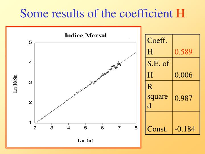 Some results of the coefficient