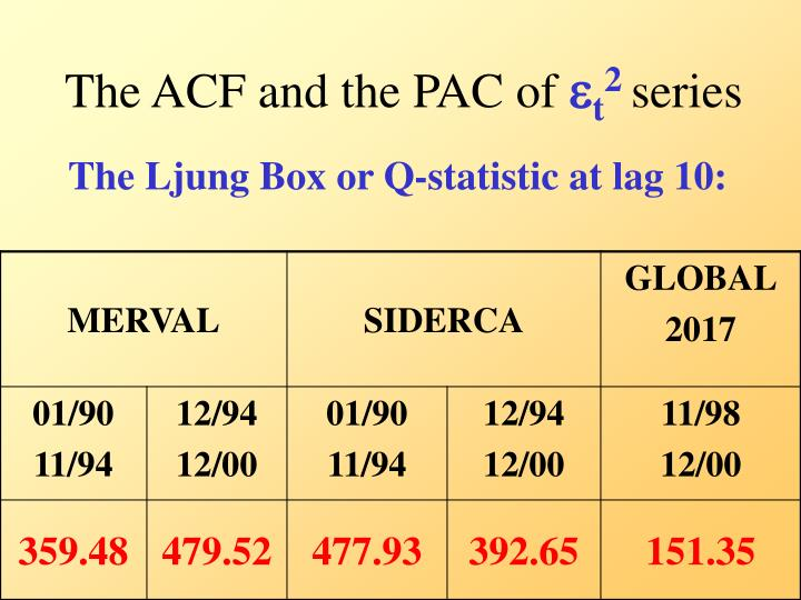 The ACF and the PAC of