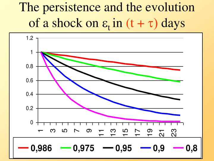 The persistence and the evolution of a shock on