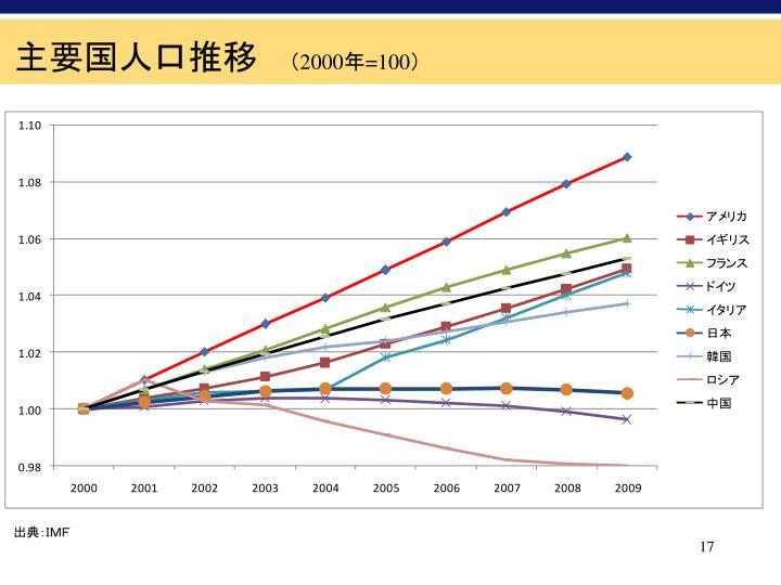 主要国人口推移