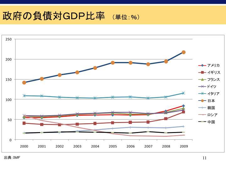 政府の負債対GDP比率