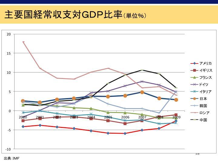 主要国経常収支対GDP比率