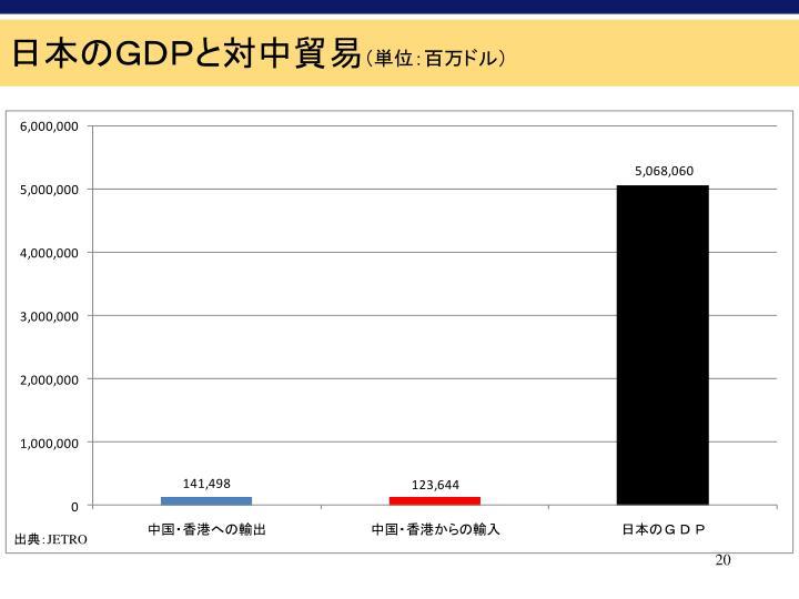 日本のGDPと対中貿易