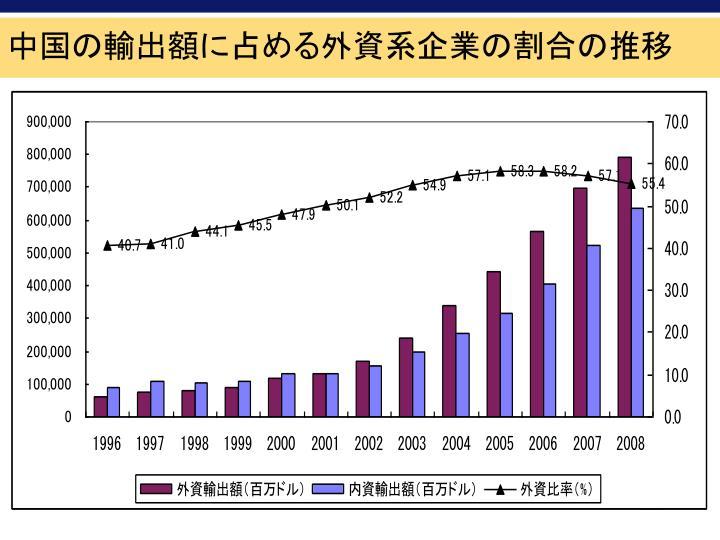 中国の輸出額に占める外資系企業の割合の推移