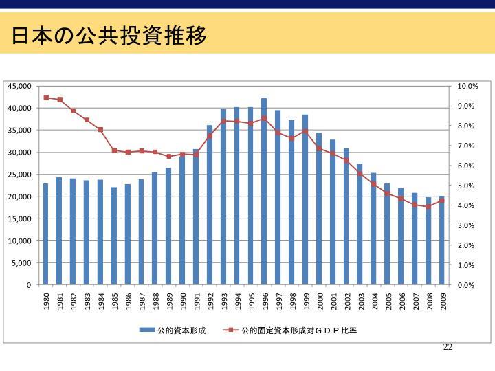 日本の公共投資推移