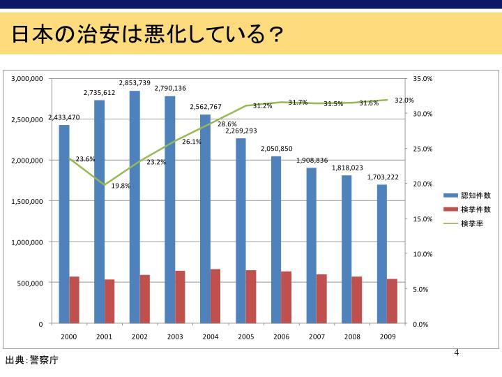 日本の治安は悪化している?