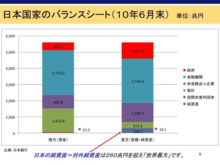 日本国家のバランスシート(10年6月末)