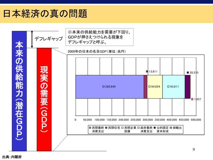 日本経済の真の問題