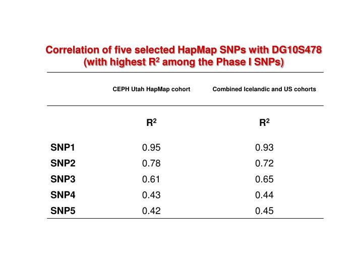 Correlation of five selected HapMap SNPs with DG10S478