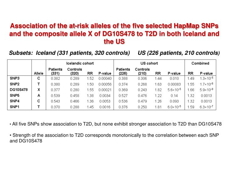 Association of the at-risk alleles of the five selected HapMap SNPs and the composite allele X of DG10S478 to T2D in both Iceland and the US