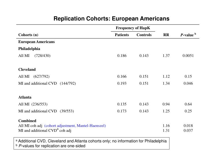 Replication Cohorts: European Americans