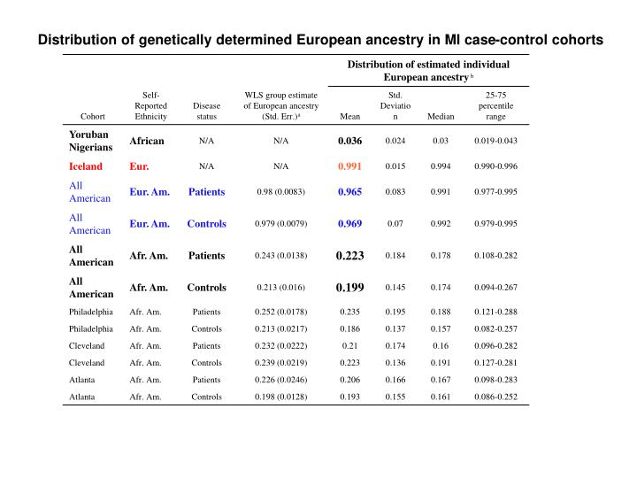 Distribution of genetically determined European ancestry in MI case-control cohorts