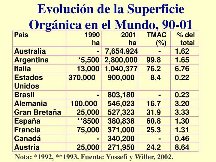 Evolución de la Superficie Orgánica en el Mundo, 90-01