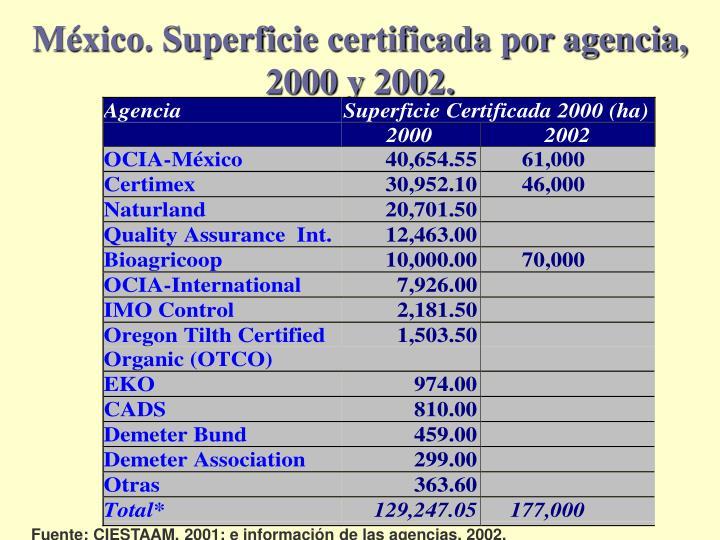 México. Superficie certificada por agencia, 2000