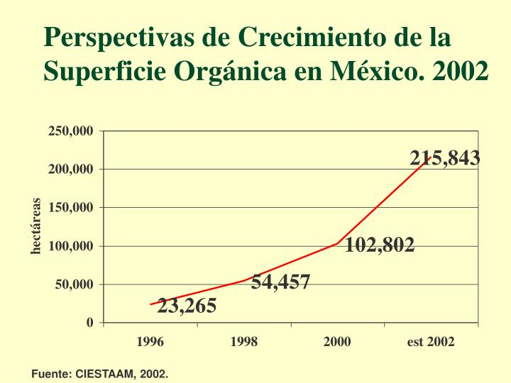 Perspectivas de Crecimiento de la Superficie Orgánica en México. 2002