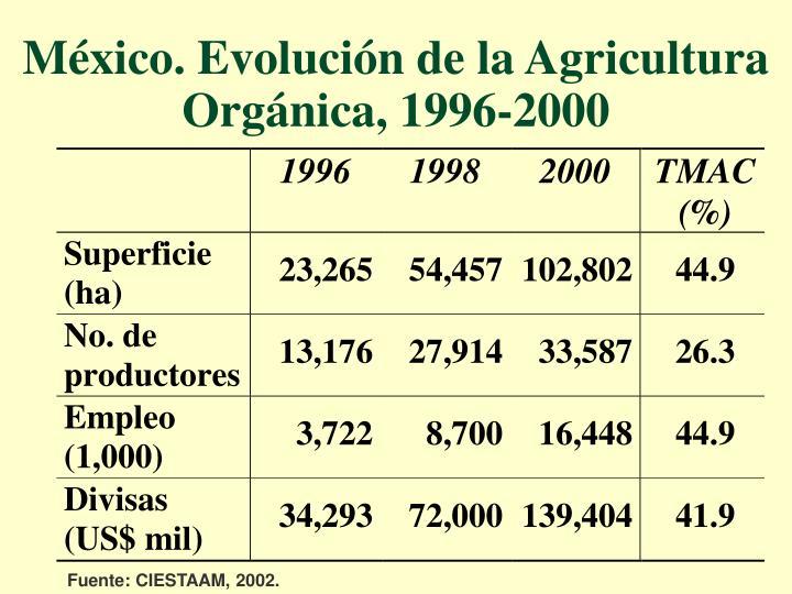 México. Evolución de la Agricultura Orgánica, 1996-2000