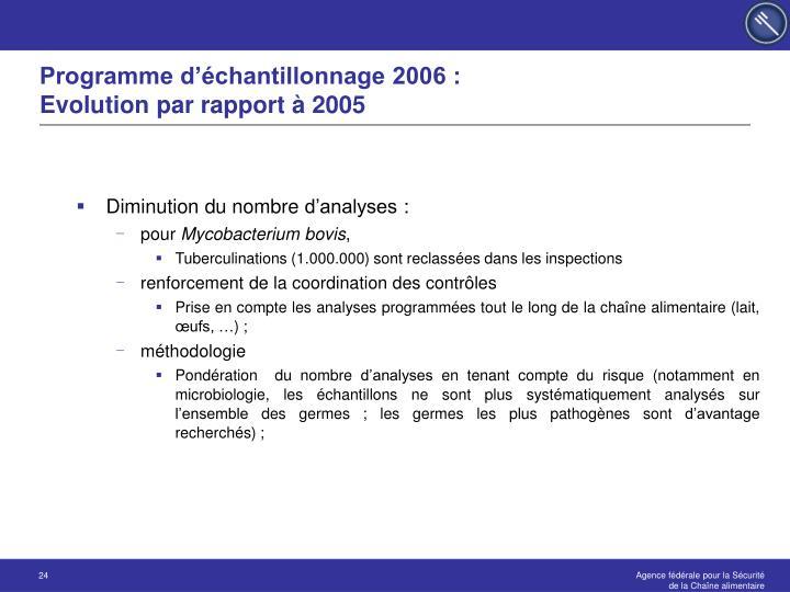 Programme d'échantillonnage 2006 :