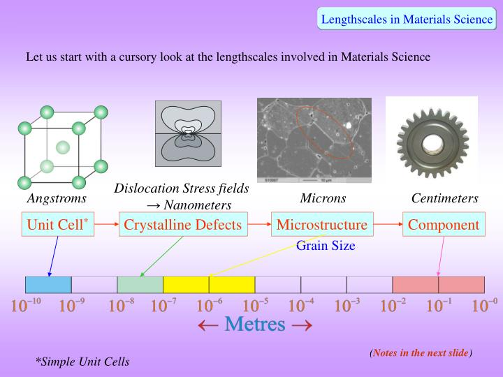 Lengthscales in Materials Science