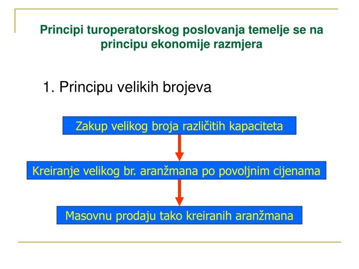 Principi turoperatorskog poslovanja temelje se na principu ekonomije razmjera