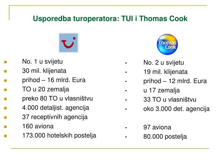 Usporedba turoperatora: TUI i Thomas Cook