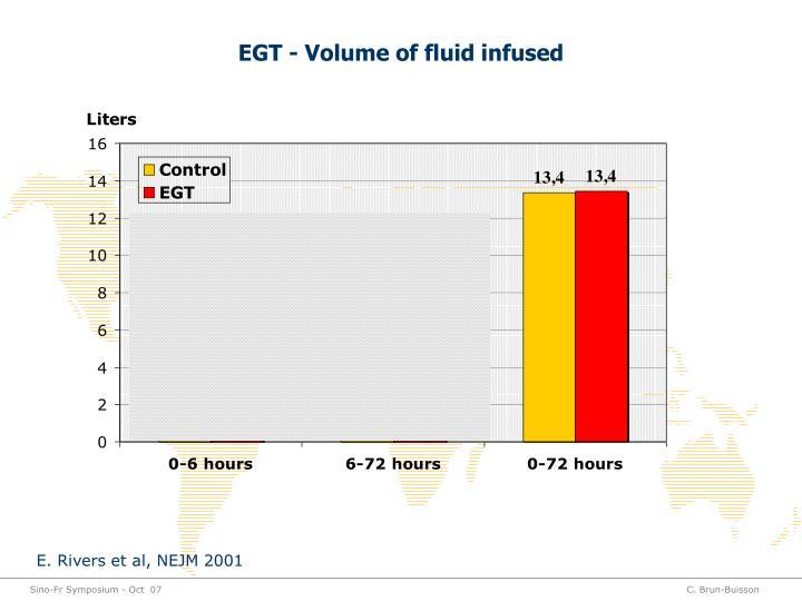EGT - Volume of fluid infused