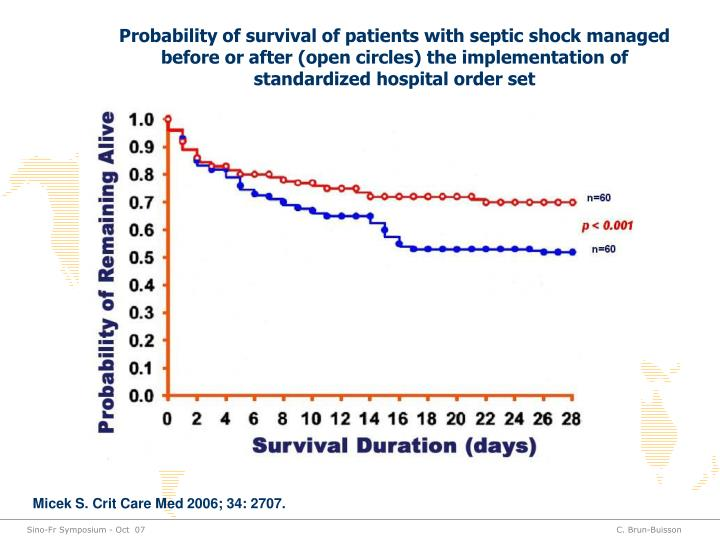 Probability of survival of patients with septic shock managed before or after (open circles) the implementation of standardized hospital order set