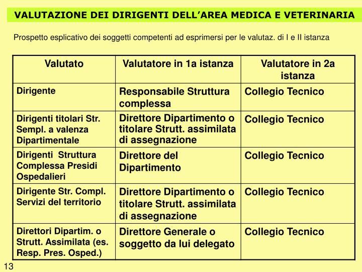 VALUTAZIONE DEI DIRIGENTI DELL'AREA MEDICA E VETERINARIA