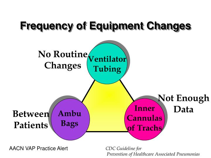 Frequency of Equipment Changes