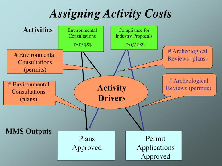 Assigning Activity Costs