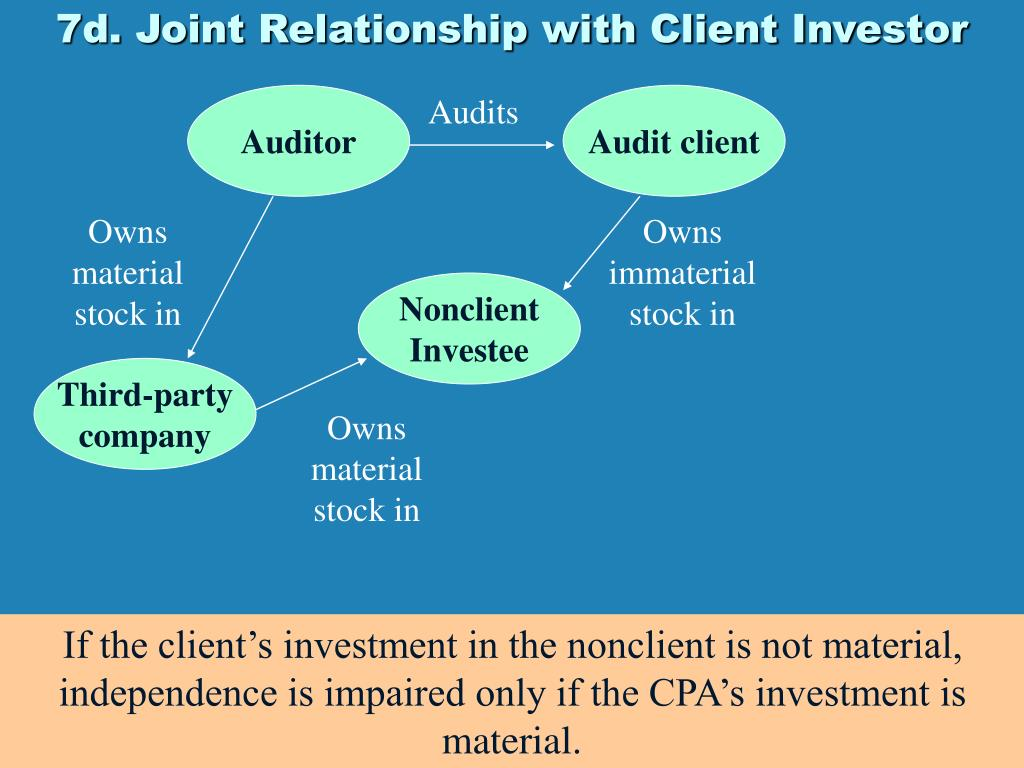 7d. Joint Relationship with Client Investor