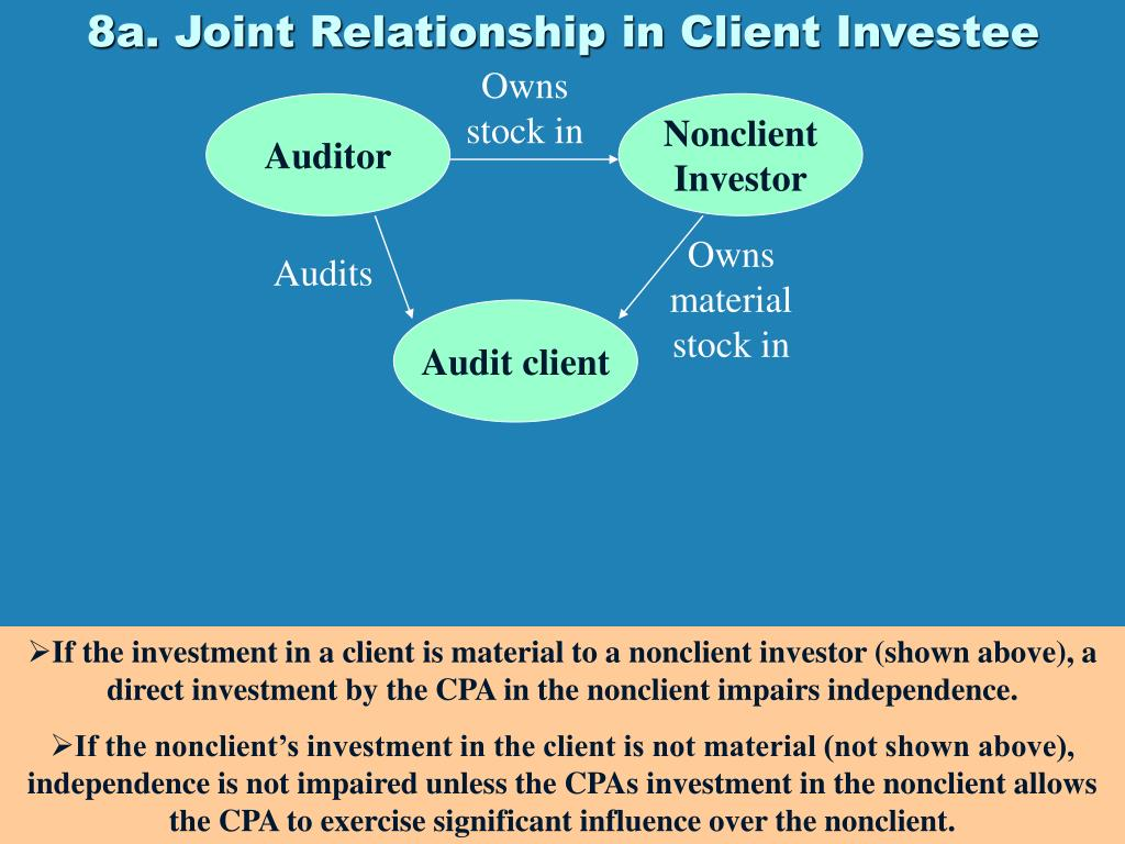 8a. Joint Relationship in Client Investee