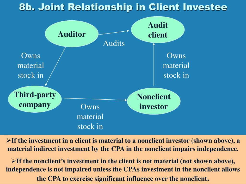 8b. Joint Relationship in Client Investee