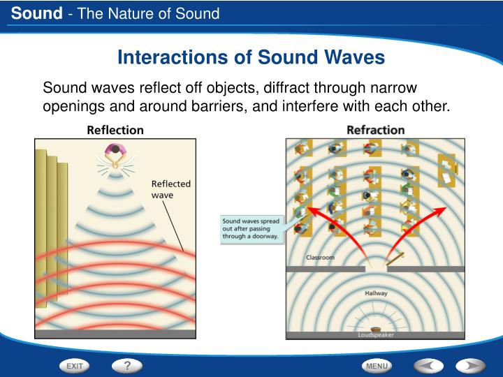 Interactions of sound waves