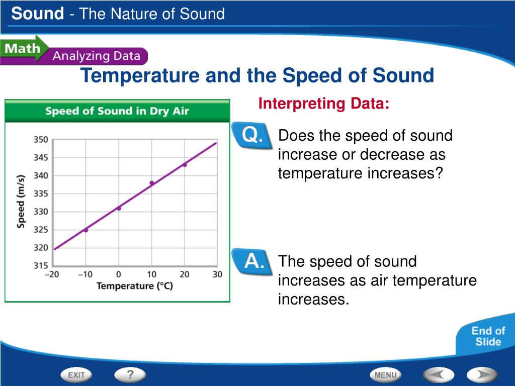 The speed of sound increases as air temperature increases.