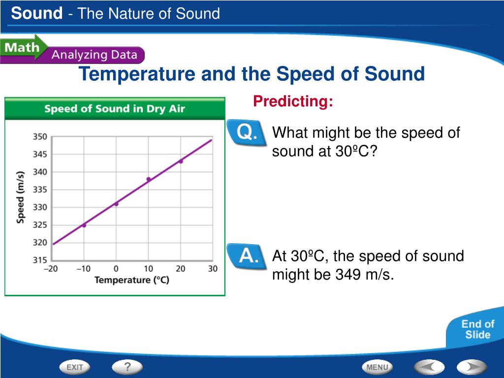 At 30ºC, the speed of sound might be 349 m/s.