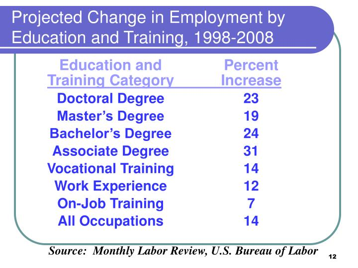 Projected Change in Employment by Education and Training, 1998-2008