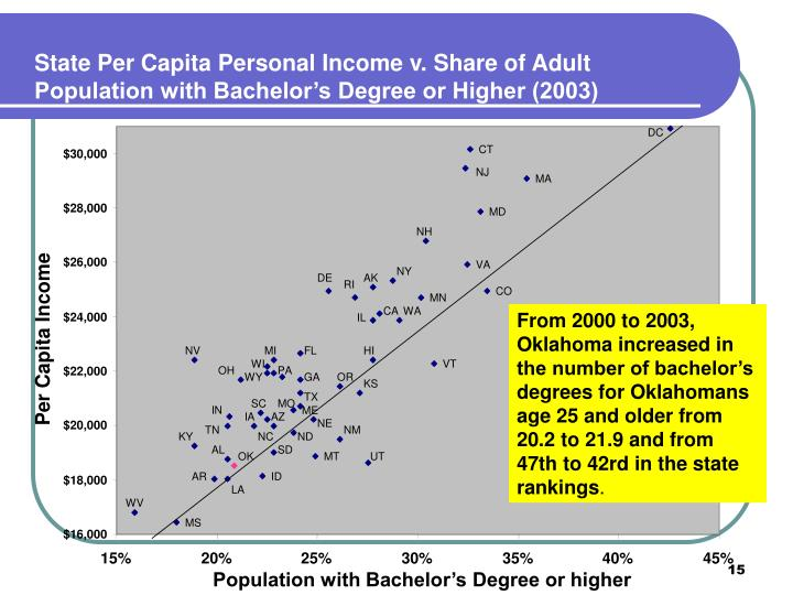 State Per Capita Personal Income v. Share of Adult Population with Bachelor's Degree or Higher (2003)