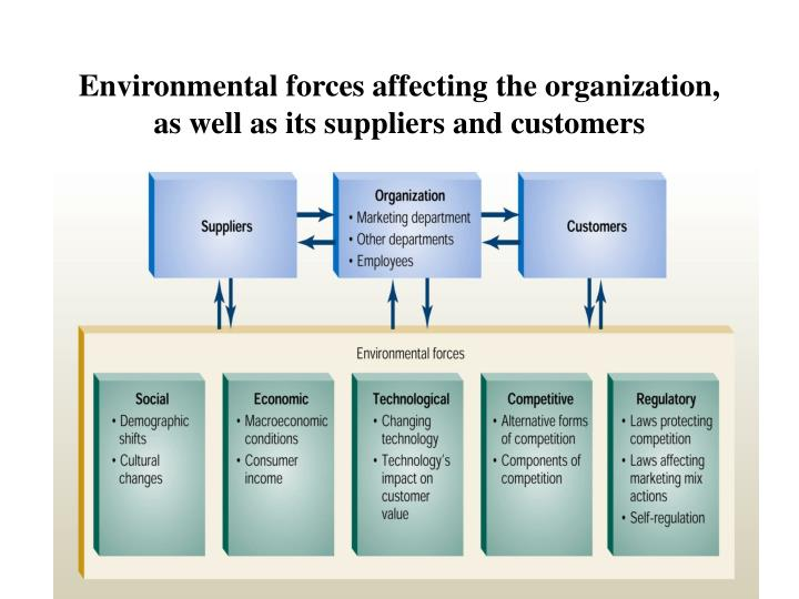 Environmental forces affecting the organization as well as its suppliers and customers