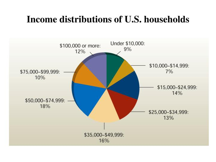 Income distributions of U.S. households