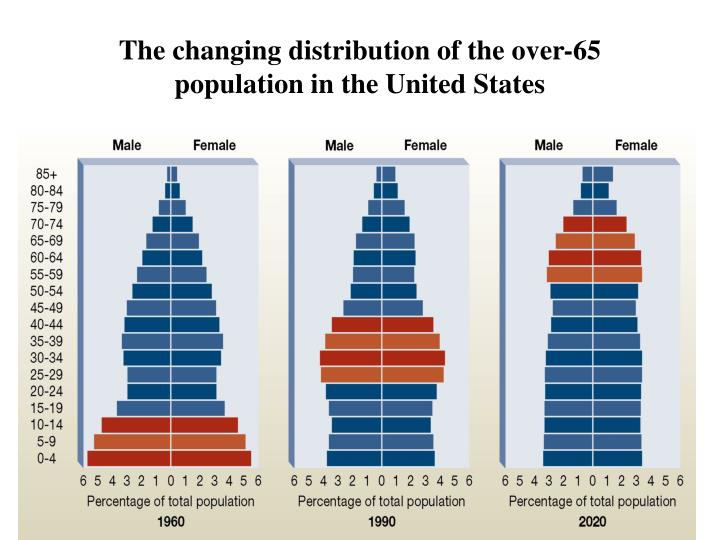 The changing distribution of the over-65 population in the United States