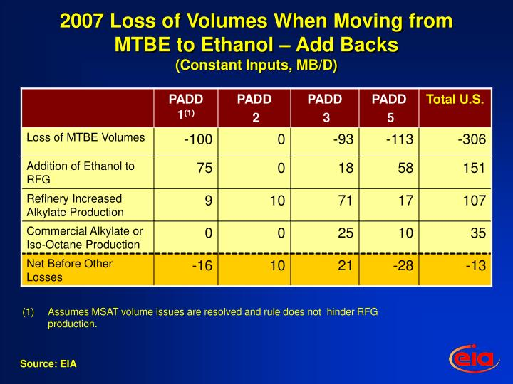 2007 Loss of Volumes When Moving from MTBE to Ethanol – Add Backs