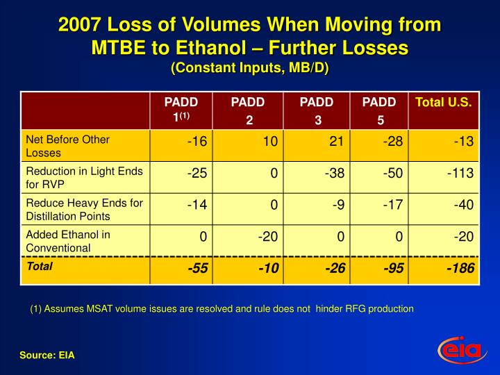 2007 Loss of Volumes When Moving from MTBE to Ethanol – Further Losses