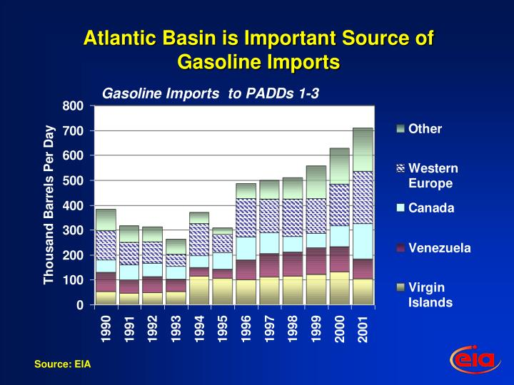 Atlantic Basin is Important Source of Gasoline Imports