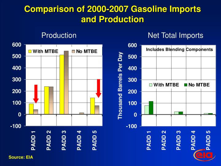 Comparison of 2000-2007 Gasoline Imports and Production