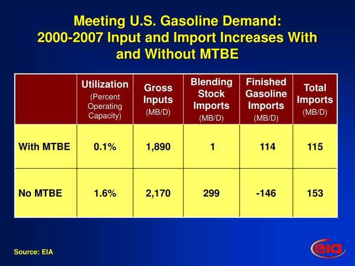 Meeting U.S. Gasoline Demand: