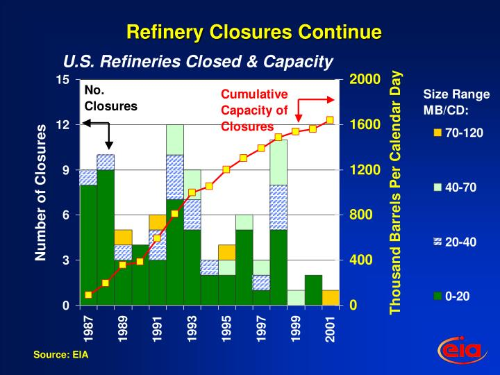 Refinery Closures Continue