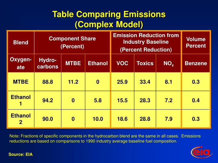 Table Comparing Emissions