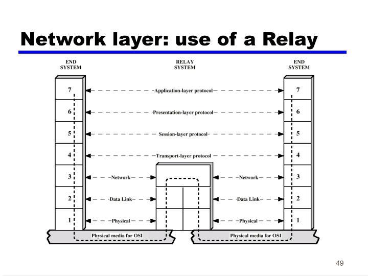 Network layer: u