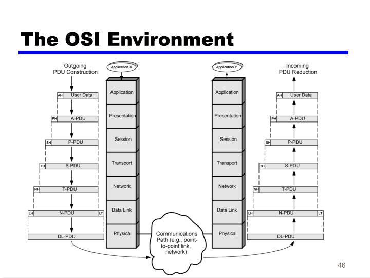 The OSI Environment