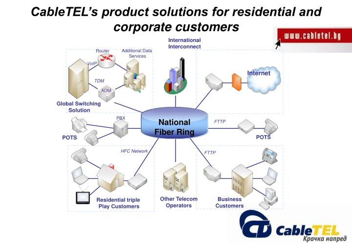 CableTEL's product solutions for residential and corporate customers